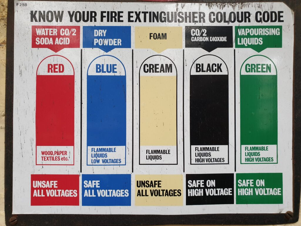 Fire Safety Extinguisher Chart