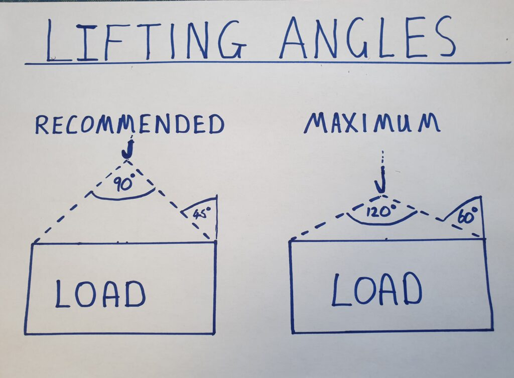 lifting and slinging recommended angles