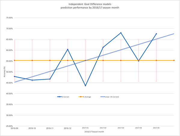Gd indy model by month