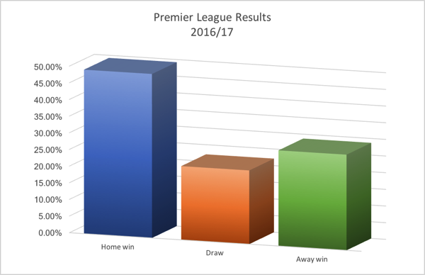 Bar chart showing the relative percentages outcomes for Home wins, Draws and Away wins