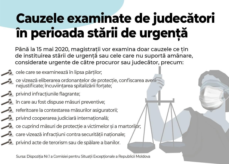 Campania Națională pentru o Justiție Sănătoasă. Majoritatea instituțiilor de drept activează după un program special în perioada stării de urgență