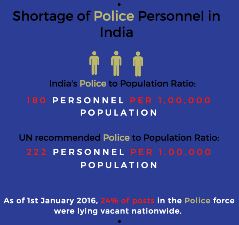 India has one of the poorest police ratios in the world The Bastion