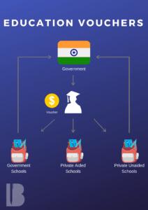 Vouchers India