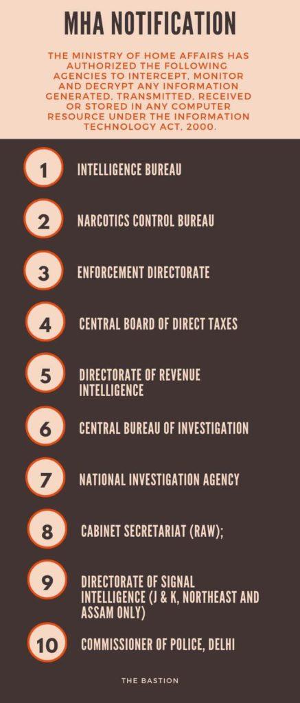 Surveillance India