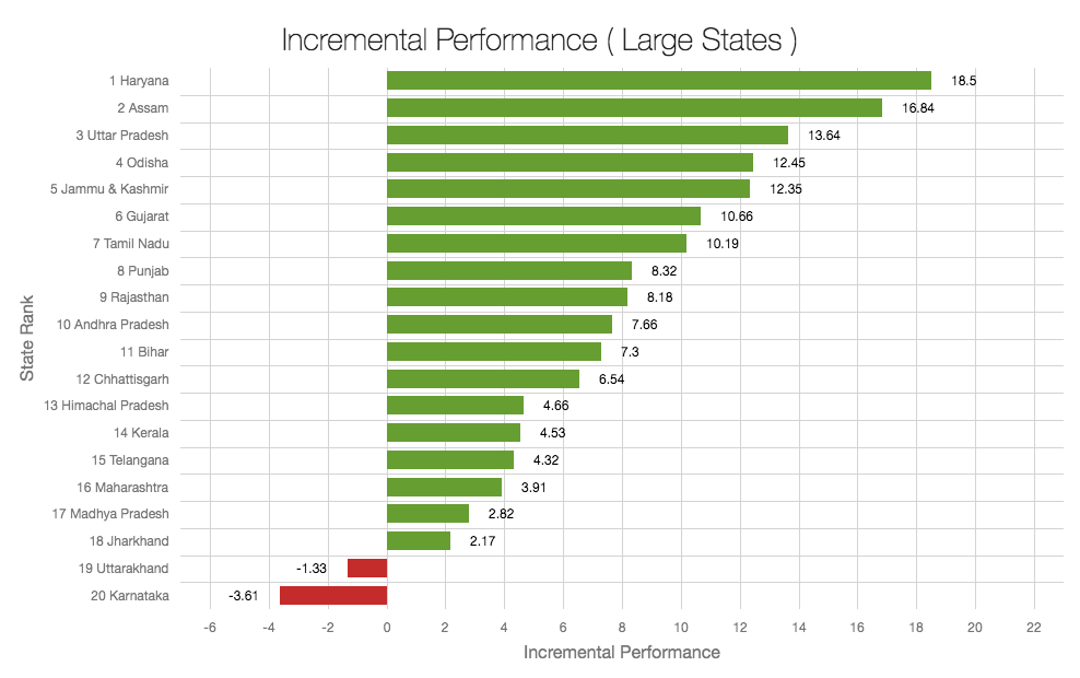 NITI Aayog Incremental_Performance_Large_States