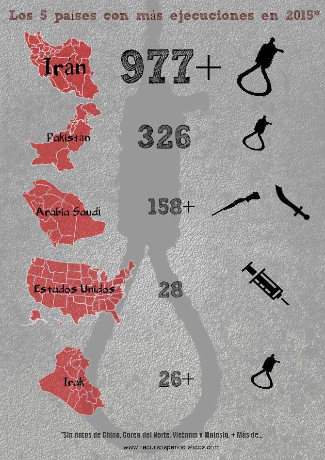 pena-muerte-en-2015