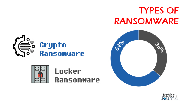 Types-of-Ransomware