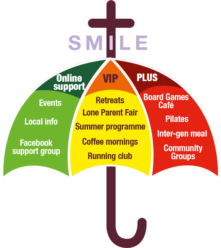 Picture of umbrella in red, green and yellow, showing the 3 strands of support SMILE provide