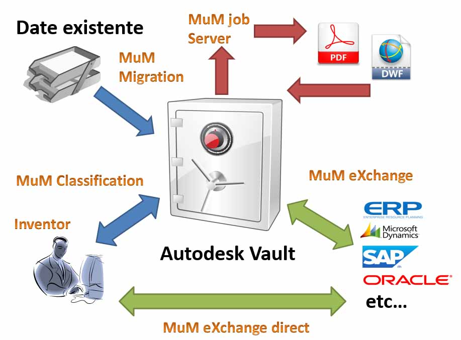 PDM pinpoint for Autodesk Vault