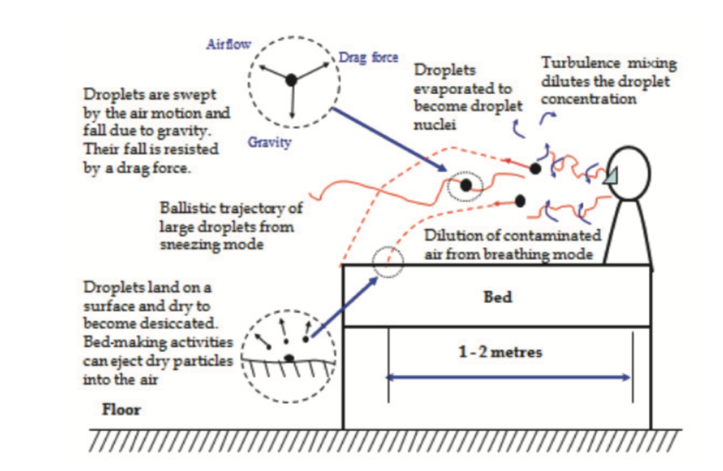 Droplet suspension: illustration of the aerobiology of droplets and small airborne particles produced by an infected patient. (Source: www.ashrae.org)