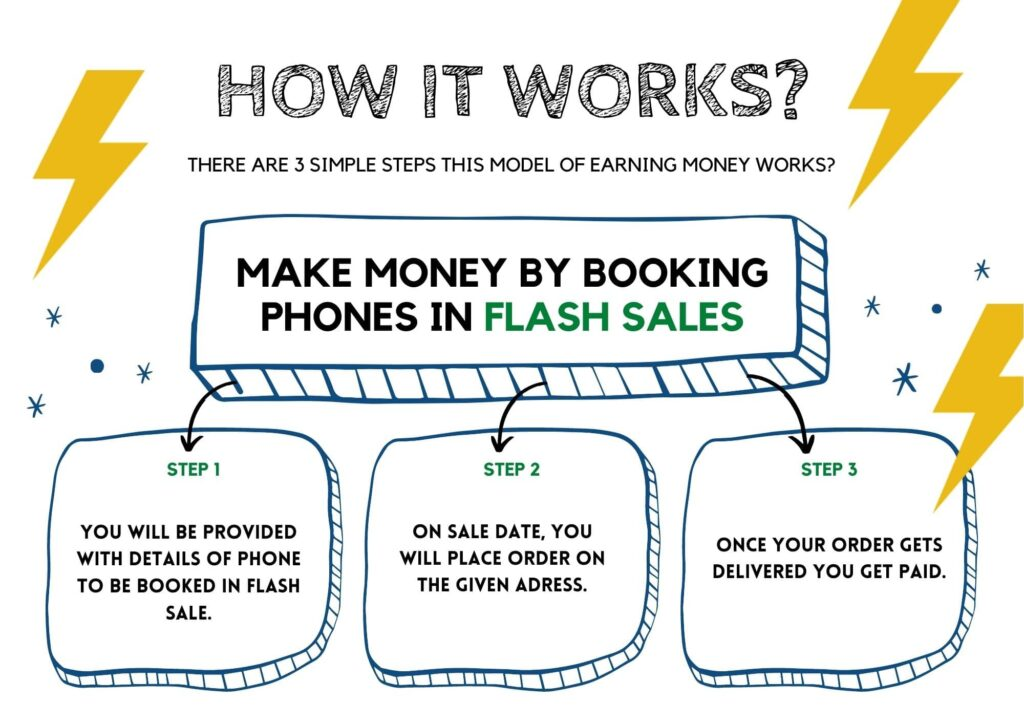 make money booking phones - how it works-min