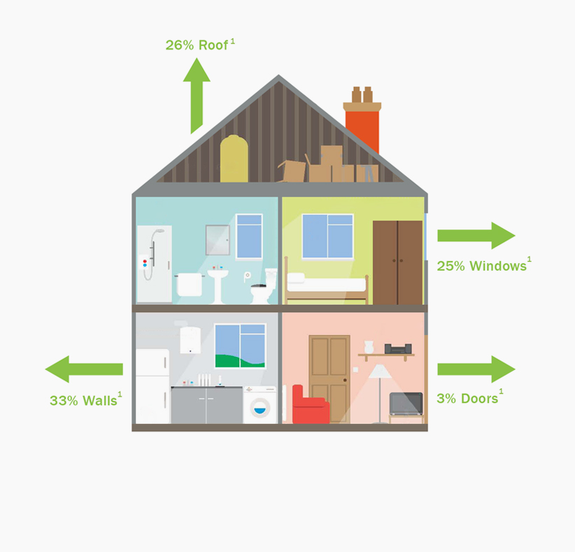 energy efficiency diagram showing how energy escapes from your home
