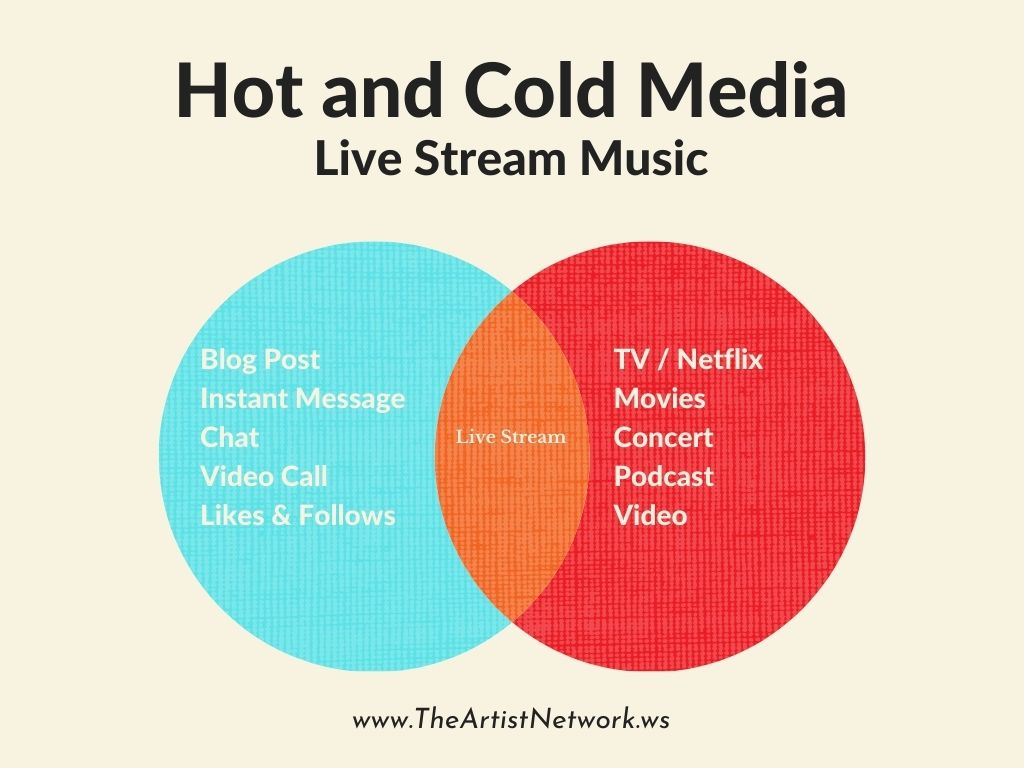 showing hot and cold media for live streaming