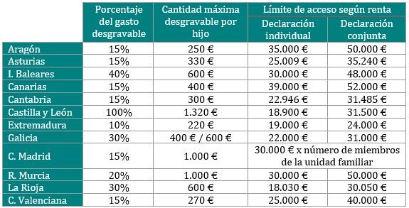 Esta tabla muestra las deducciones fiscales por Comunidades Autónomas por gastos de centros de educación infantil de primer ciclo.