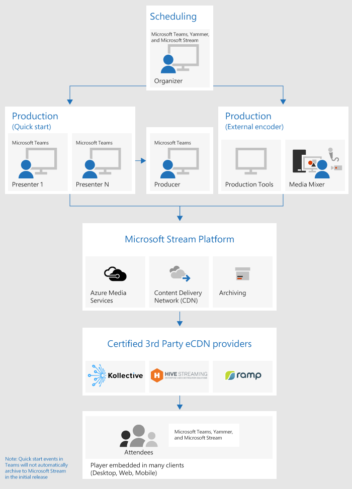 Teams Azure Stream Platform