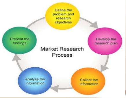 Market Research Process