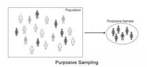 Purposive-sampling