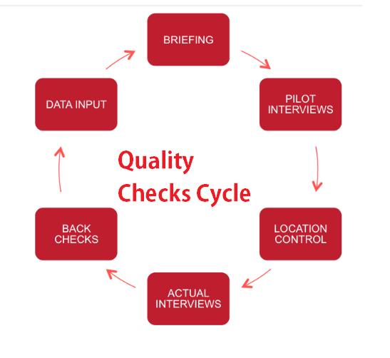 Quality Checks Cycle