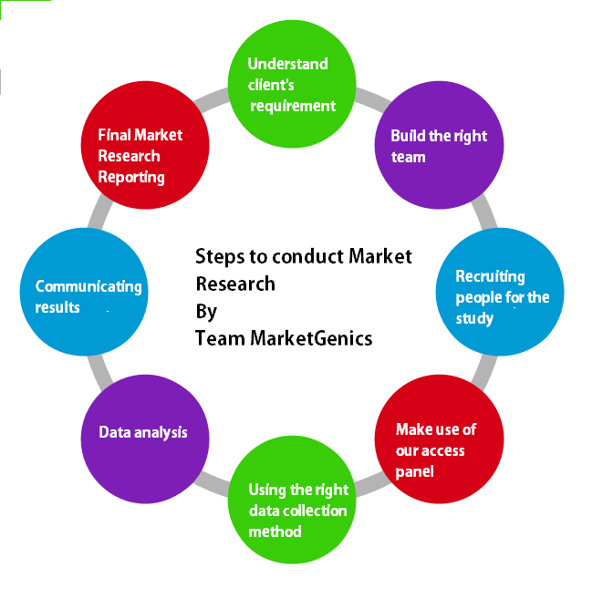 Steps to conduct market research