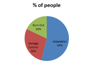 % of people