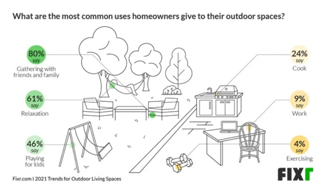 5 Trends in Outdoor Living Spaces During Pandemic 2021