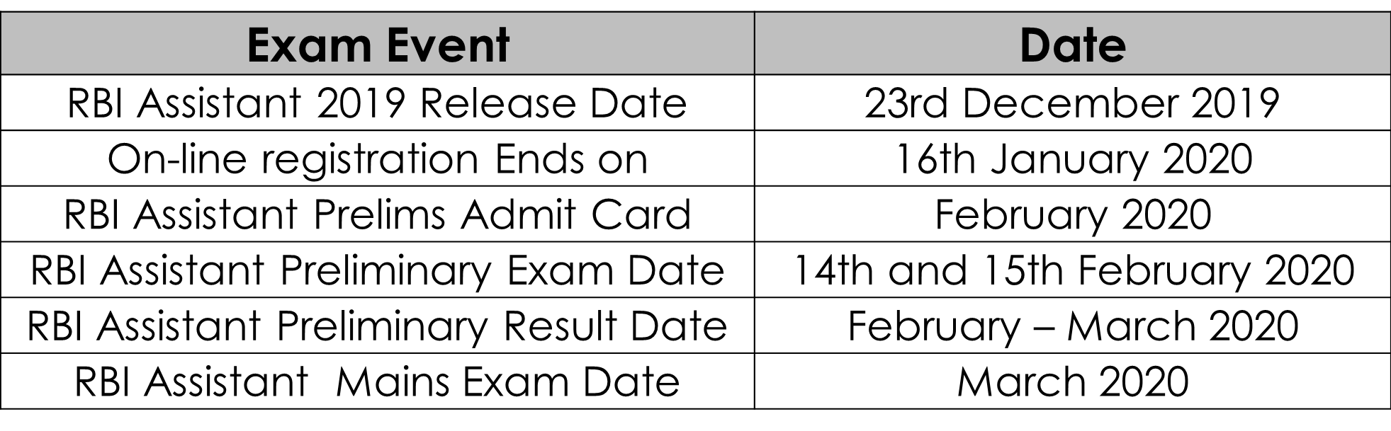 RBI Assistant 2019 Exam Dates