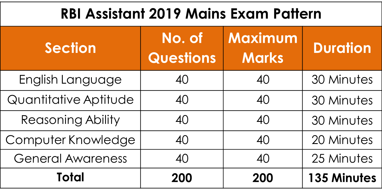 RBI Assistant 2019 Mains Exam Pattern