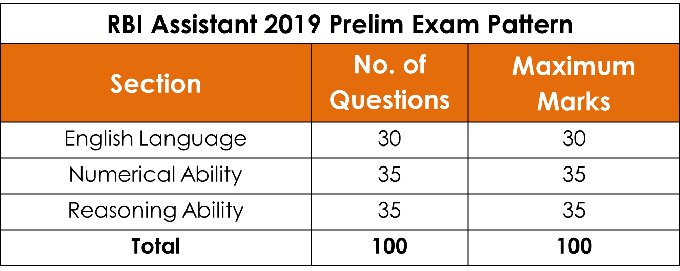 RBI Assistant 2019 Prelim Exam Pattern