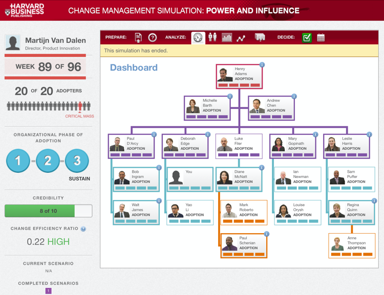 Harvard Change Management Simulation Martijn van Dalen