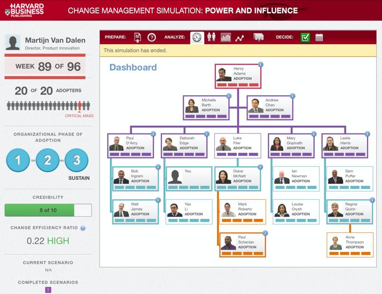 Harvard Change Management Simulation Martijn van Dalen