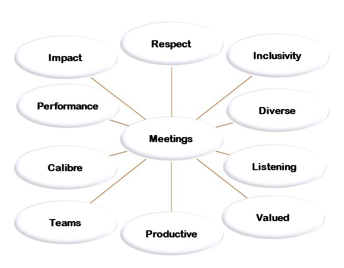 Spider Diagram with Meetings In the Middle and Labels around it