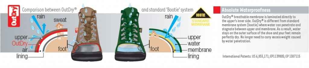 How OutDry® Technology works