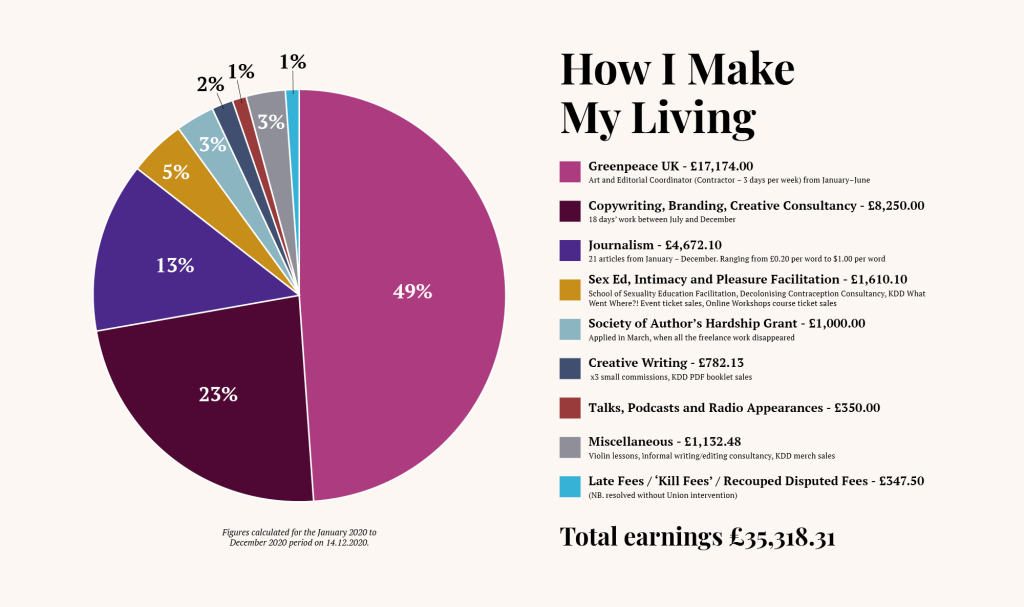 pie chart dividing up percentages of making earnings from January 2020 to December 2020