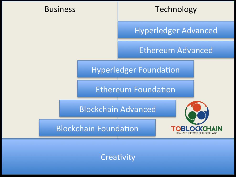 An overview of Blockchain trainings, blockchain courses. Blockchain cursus overzicht