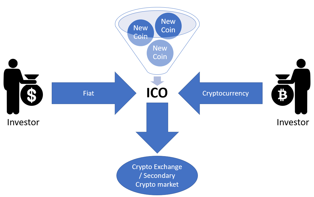 The steps which occur in an Initial Coin Offering