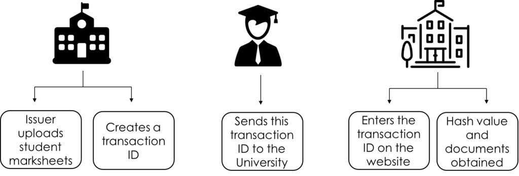 the work process of DocToShare. displaying the steps which the document verification process takes