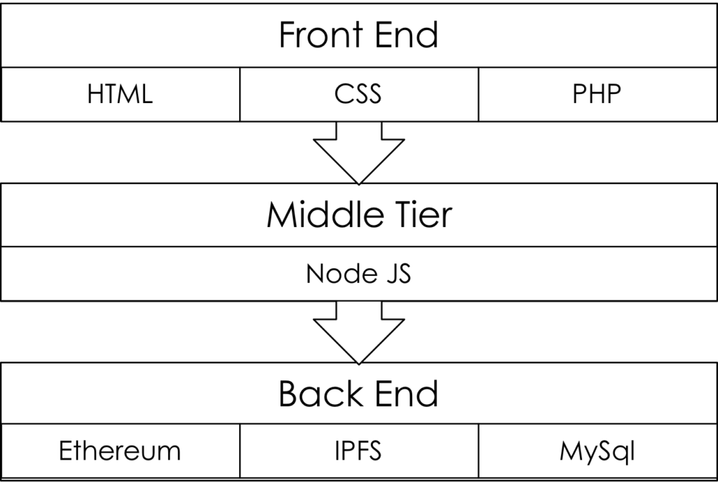 Tools used for the front end, middle tier and back end development