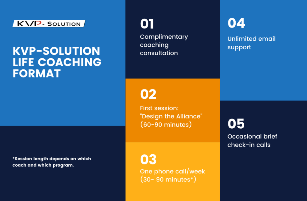 Image representing the format of KVP-Solution Life Coaching Session