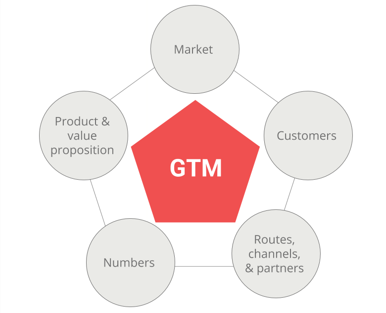 Go to market strategy process: market; customers; routes, channels and partners; numbers; product and value proposition