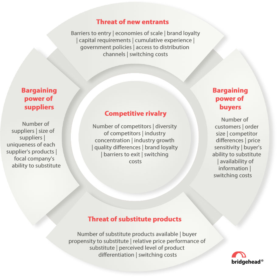 Michael Porter's 5 forces model to help to analyse the attractiveness, as well as the potential profitability of an identified target market sector. The 5 forces comprise of: Competitive rivalry; Threat of substitute products; Bargaining power of buyers; Threat of new entrants; Bargaining power of suppliers