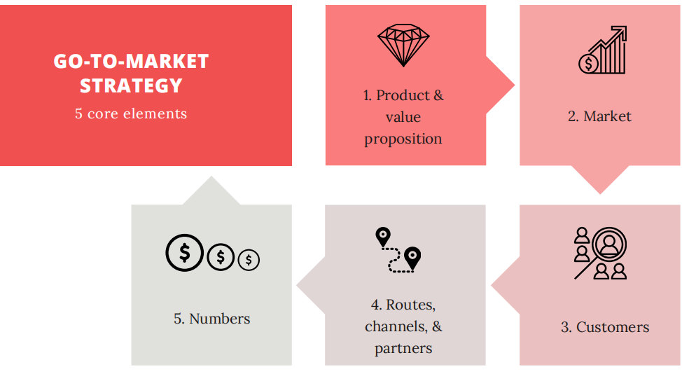 Core elements of a go-to-market strategy to ensure international expansion success outlined:   1. Product and value proposition  2. Market(s) 3. Customers 4. Routes, channels and partners 5. Numbers