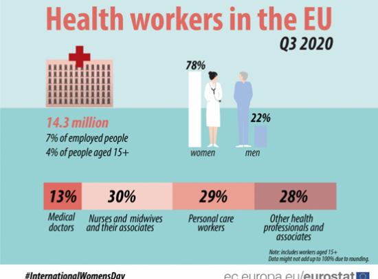 The gender pay gap situation in EU healthcare
