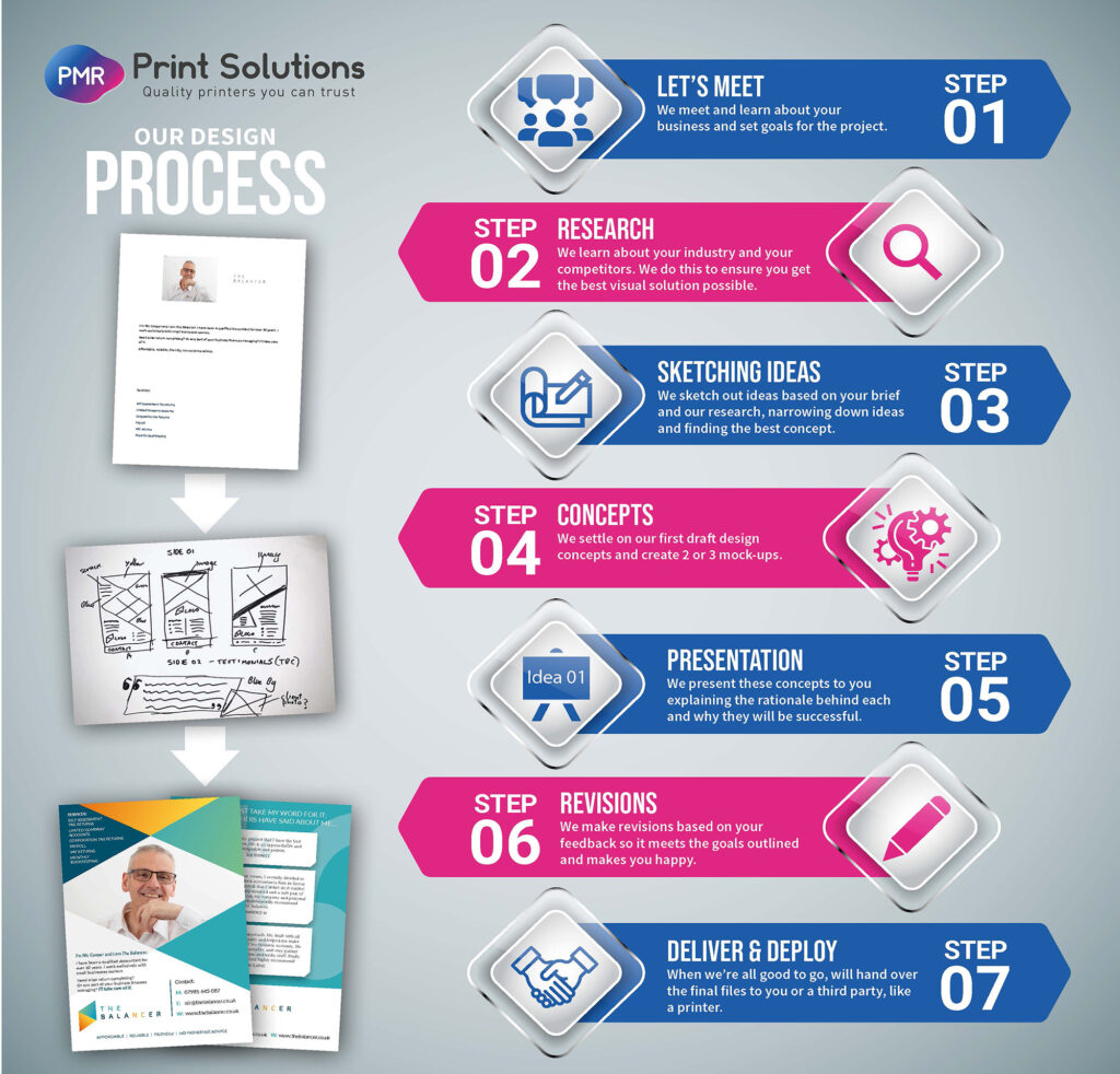 PMR Design Process