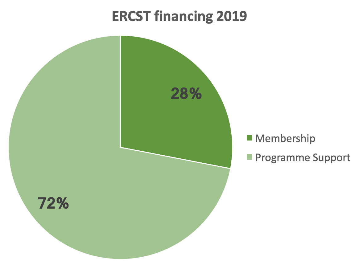 ERCST financing 2019