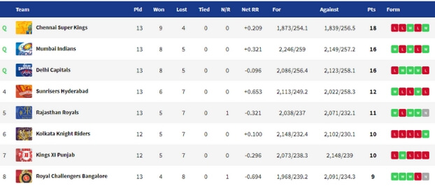 IPL 2019 Points Table RCB vs SRH Match