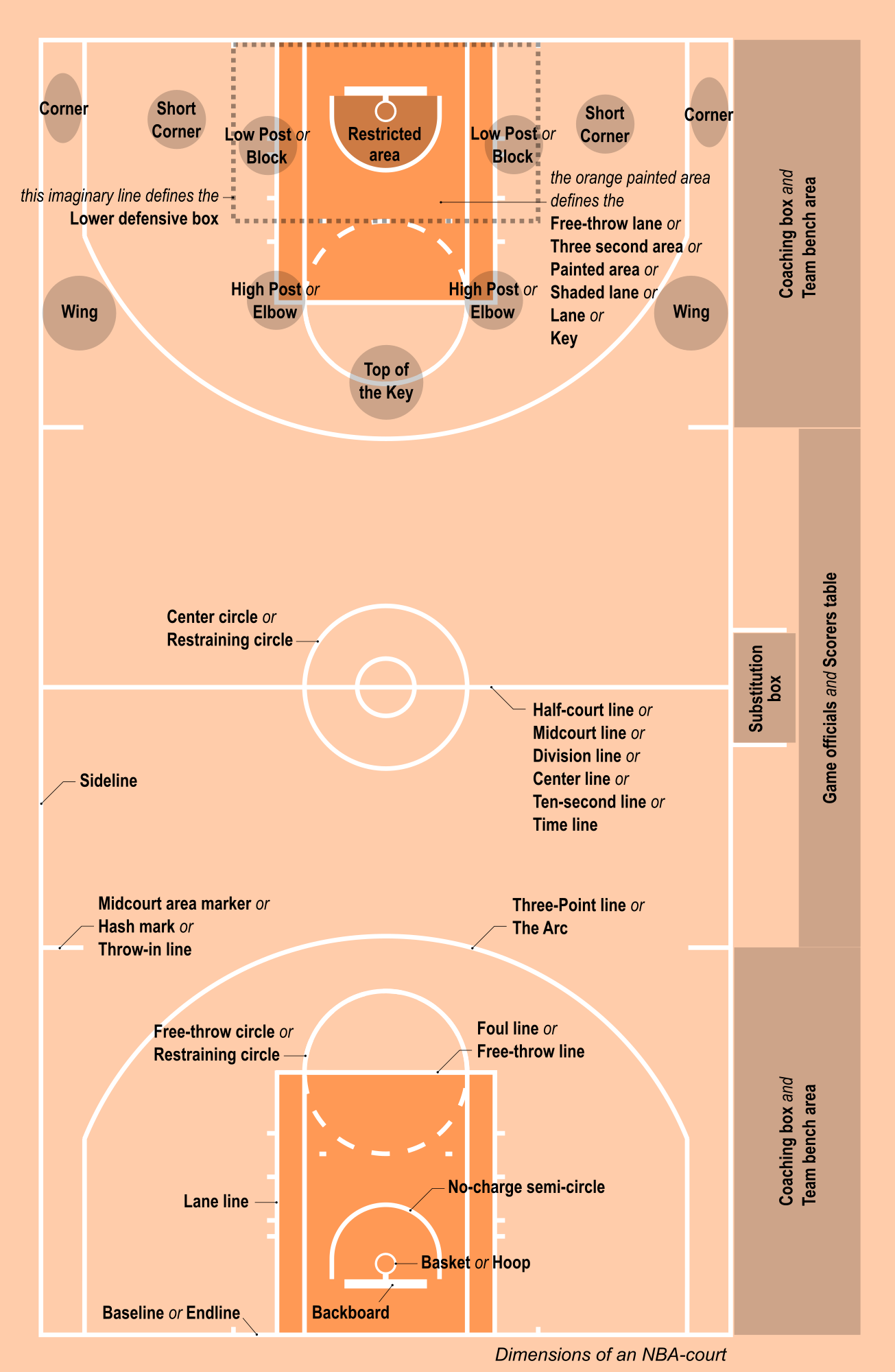 basketball court map markings
