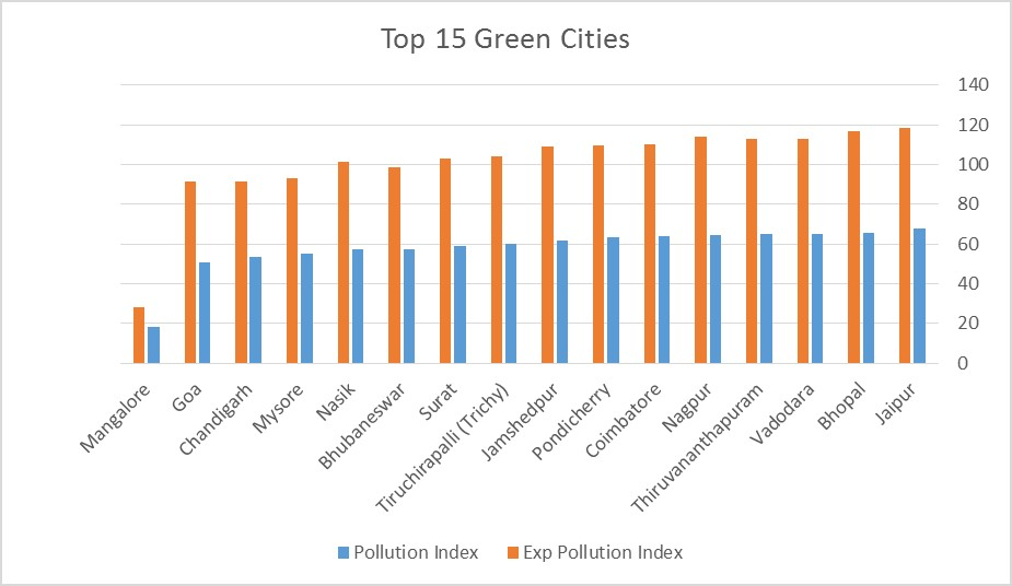 Top 15 Green cities in india - pollution levels in india statistics - Air quality in india - Perfect Pollucon Services