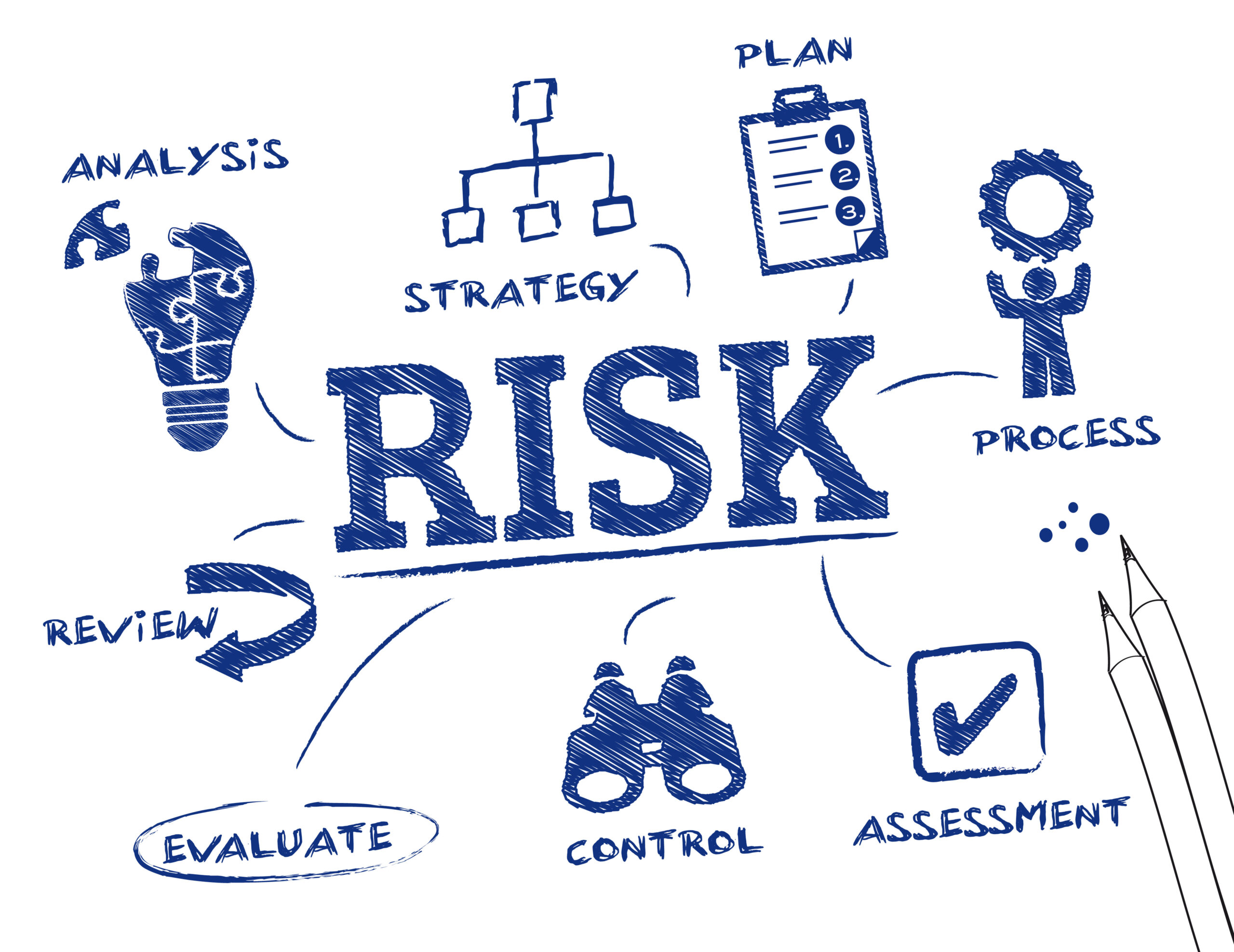 Risk assessment in Industry:Easy Steps