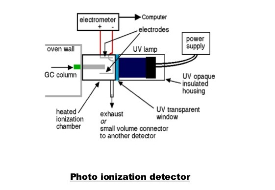 photo-ionization-detector-voc-monitoring
