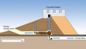 Diagram showing the Sasanian Persian mine designed to collapse Dura's city wall and adjacent tower, the Roman countermine intended to stop them, and the probable location of the inferred Persian smoke-generator thought to have filled the Roman gallery with deadly fumes. The Persians may have used bellows, but a natural chimney effect may also have helped generate the poisonous cloud.